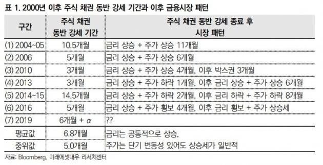 """""""주식·채권 동행의 결말은 주식 '강세'"""""""