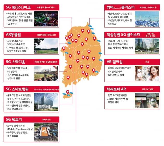 SK텔레콤은 전국 핵심상권 10개 지역과 5G 롤(lol) 파크, AR 동물원 등을 5G클러스터로 선정했다.