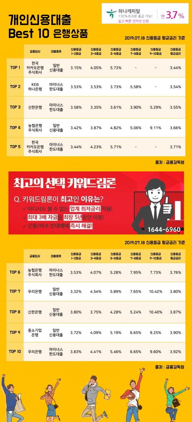 [키워드림] 18일 개인신용대출 Best 10 은행상품