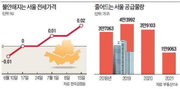 '반값 분양' 예고에…전셋값 상승 '풍선효과'