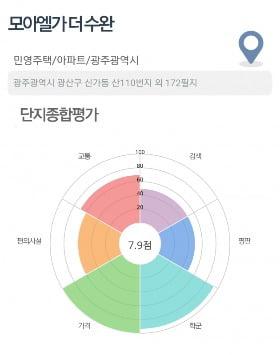 [집코노미]청량리역 롯데캐슬 SKY-L65, 시세차익 1억 이상