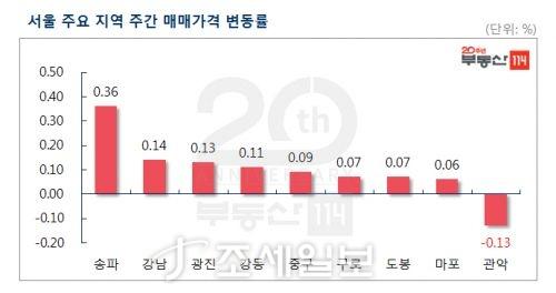 서울 아파트값, 분양가상한제 예고 불구 5주째 오름폭 확대