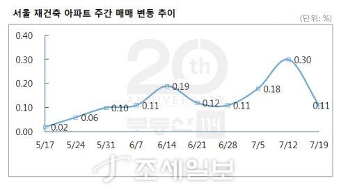 분양가상한제 예고에 서울 재건축아파트 값 상승률 '절반'