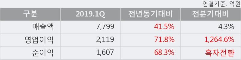 '다우기술' 5% 이상 상승, 2019.1Q, 매출액 7,799억(+41.5%), 영업이익 2,119억(+71.8%)