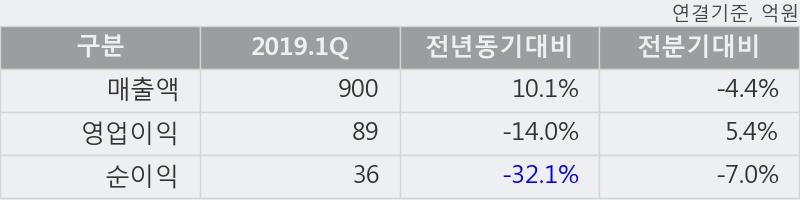 '경방' 5% 이상 상승, 주가 60일 이평선 상회, 단기·중기 이평선 역배열