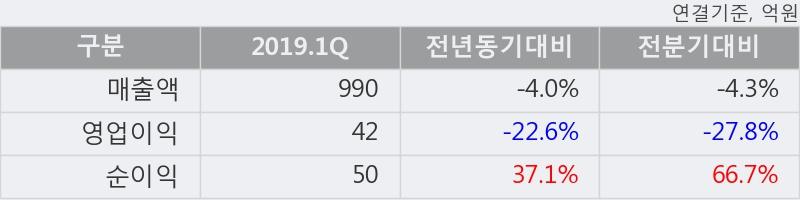 '사조동아원' 5% 이상 상승, 주가 5일 이평선 상회, 단기·중기 이평선 역배열
