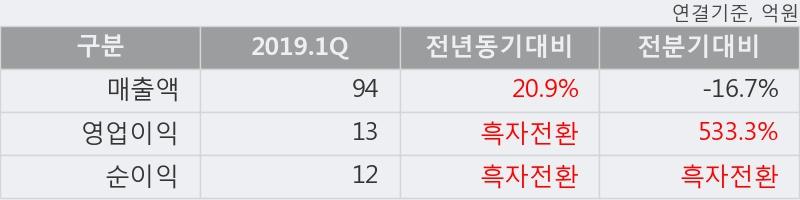 '한빛소프트' 10% 이상 상승, 2019.1Q, 매출액 94억(+20.9%), 영업이익 13억(흑자전환)