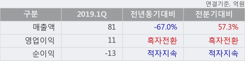 '슈펙스비앤피' 10% 이상 상승, 2019.1Q, 매출액 81억(-67.0%), 영업이익 11억(흑자전환)