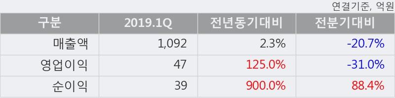 '인지디스플레' 52주 신고가 경신, 주가 상승세, 단기 이평선 역배열 구간