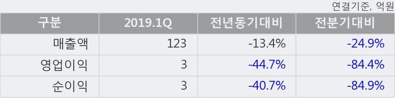 'KMH하이텍' 52주 신고가 경신, 최근 강한 반등 후 조정, 중기 이평선 역배열 구간