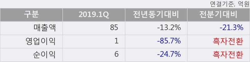 '대성파인텍' 10% 이상 상승, 주가 20일 이평선 상회, 단기·중기 이평선 역배열