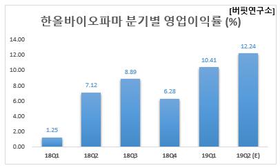 한올바이오파마 분기별 영업이익률 (%)