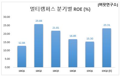 멀티캠퍼스 분기별 ROE (%)