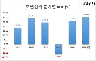 호텔신라 분기별 ROE (%)
