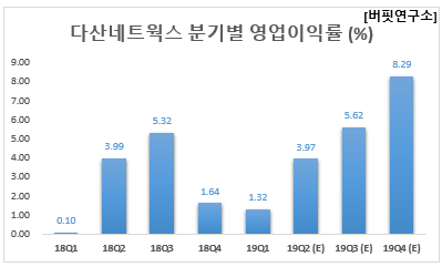 다산네트웍스 분기별 영업이익률 (%)