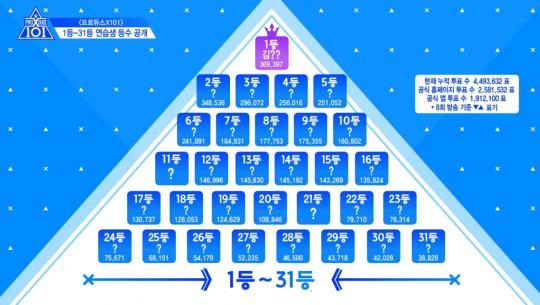 '프로듀스X101' / 사진=Mnet 방송화면 캡처