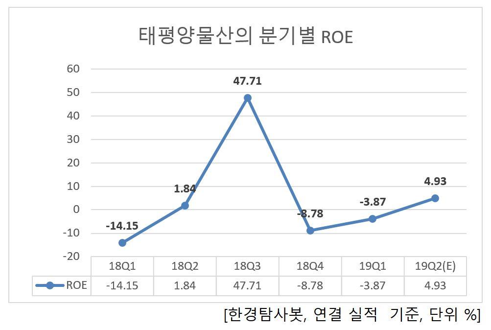 태평양물산의 분기별 ROE