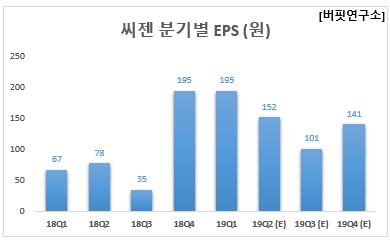 씨젠 분기별 EPS (원)
