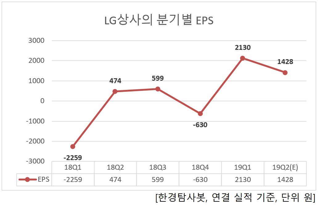 LG상사의 분기별 EPS