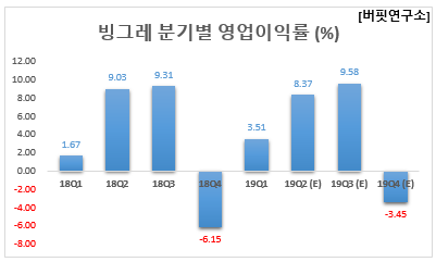 빙그레 분기별 영업이익률 (%)