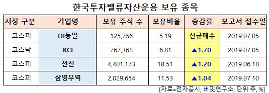 한국투자밸류자산운용 보유 종목