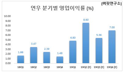 연우 분기별 영업이익률 (%)