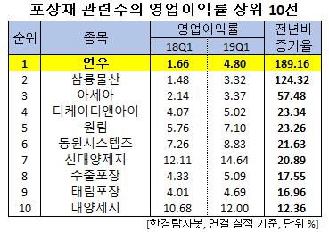 포장재 관련주의 영업이익률 상위 10선