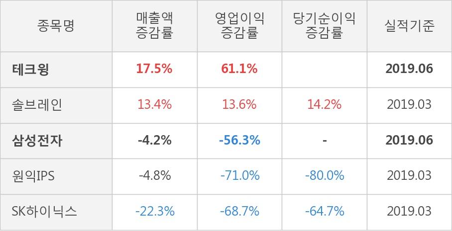 [실적속보]테크윙, 올해 2Q 영업이익률 전분기 대비 대폭 상승... 24.6%p↑ (연결,잠정)