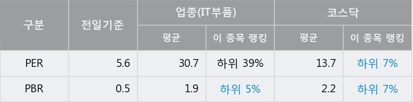 '인지디스플레' 52주 신고가 경신, 전일 종가 기준 PER 5.6배, PBR 0.5배, 저PER, 저PBR