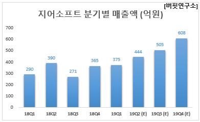 지어소프트 분기별 매출액 (억원)
