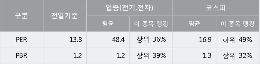 '해성디에스' 5% 이상 상승, 주가 5일 이평선 상회, 단기·중기 이평선 역배열