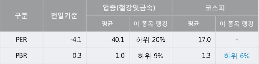 '한일철강' 5% 이상 상승, 주가 20일 이평선 상회, 단기·중기 이평선 역배열