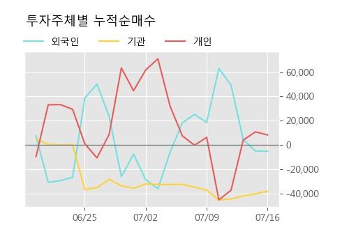 '동성제약' 5% 이상 상승, 주가 상승세, 단기 이평선 역배열 구간