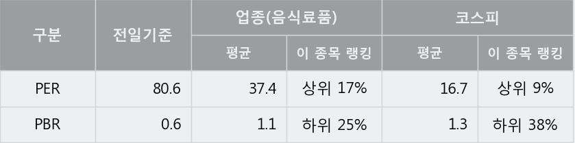 '무학' 5% 이상 상승, 주가 60일 이평선 상회, 단기·중기 이평선 역배열