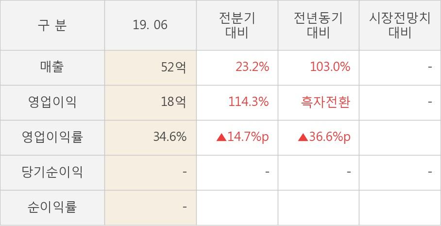 [실적속보]모바일리더, 올해 2Q 영업이익률 전분기 대비 대폭 상승... 14.7%p↑ (연결,잠정)