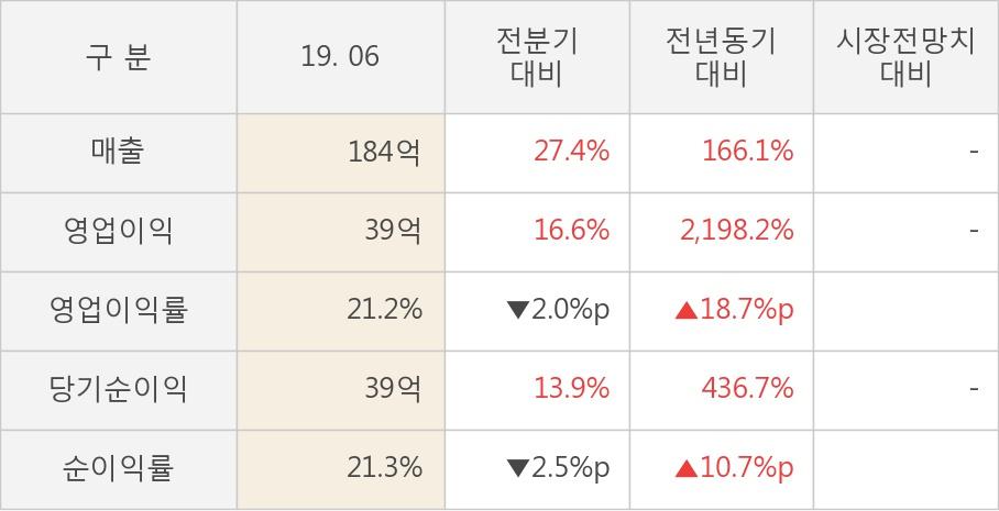 [실적속보]아이앤씨, 올해 2Q 영업이익 대폭 상승... 전분기보다 16.6% 올라 (개별,잠정)