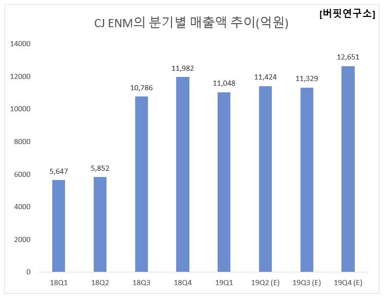 CJ ENM의 분기별 매출액 추이(억원)