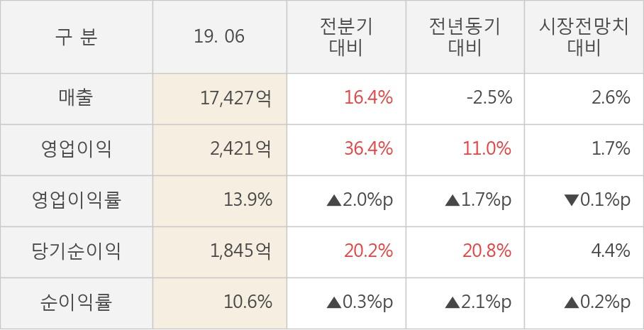 [실적속보]고려아연, 올해 2Q 영업이익 대폭 상승... 전분기보다 36.4% 올라 (연결,잠정)