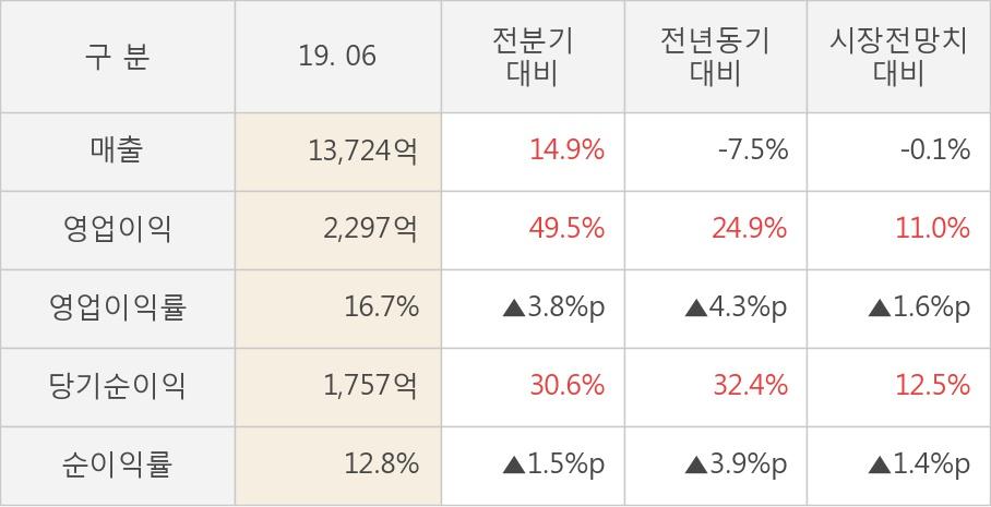 [실적속보]고려아연, 올해 2Q 영업이익 대폭 상승... 전분기보다 49.5% 올라 (개별,잠정)