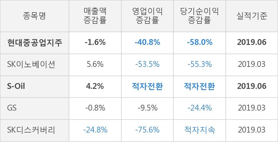 [실적속보]현대중공업지주, 올해 2Q 영업이익 대폭 상승... 전분기보다 39.8% 올라 (연결,잠정)