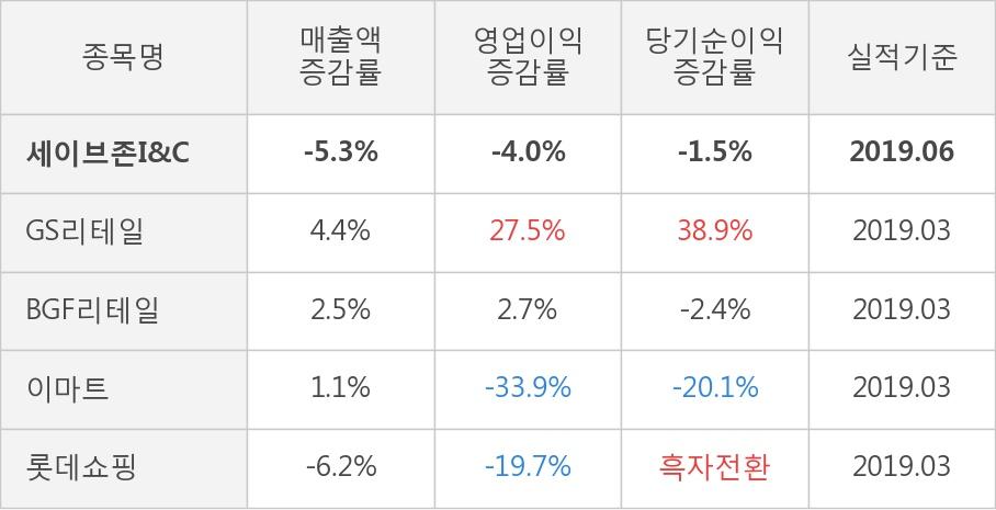 [실적속보]세이브존I&C, 올해 2Q 영업이익 흑자폭 확대... 전분기 대비 6.8%↑ (개별,잠정)