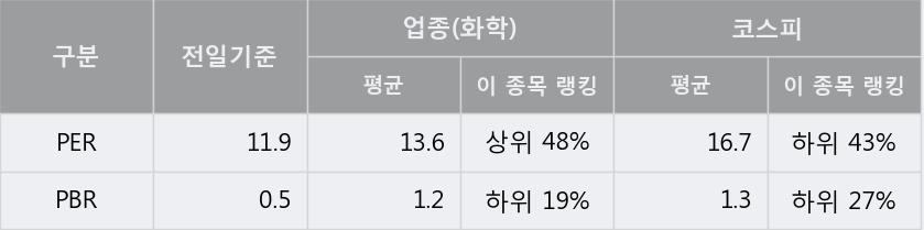 '노루페인트' 5% 이상 상승, 주가 5일 이평선 상회, 단기·중기 이평선 역배열