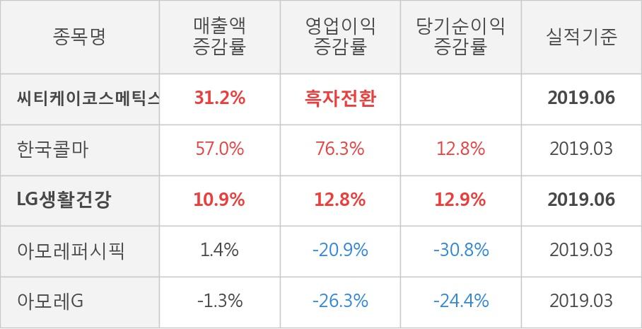 [실적속보]씨티케이코스메틱스, 올해 2Q 영업이익 대폭 상승... 전분기보다 185.4% 올라 (연결,잠정)