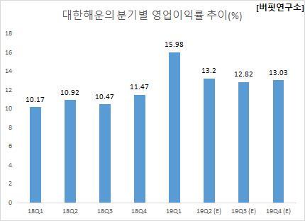 대한해운의 분기별 영업이익률 추이(%)