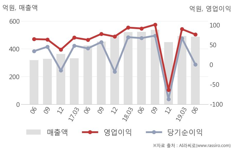 [실적속보]KG모빌리언스, 올해 2Q 영업이익 대폭 하락... 전분기 대비 -15.1%↓ (연결,잠정)