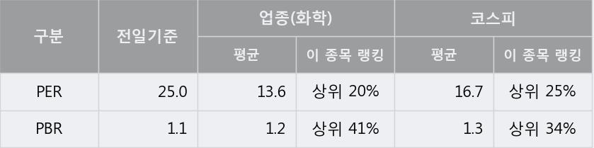 '코오롱플라스틱' 5% 이상 상승, 단기·중기 이평선 정배열로 상승세