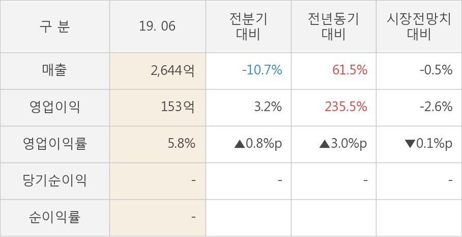 [실적속보]파워로직스, 올해 2Q 영업이익 전년동기 대비 대폭 상승... 235.5%↑ (연결,잠정)