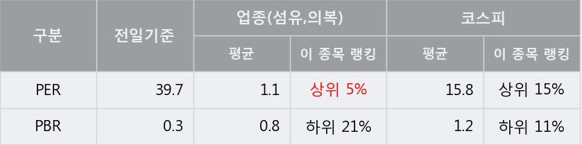 '신영와코루' 5% 이상 상승, 주가 60일 이평선 상회, 단기·중기 이평선 역배열
