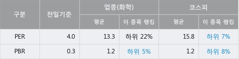 '강남제비스코' 5% 이상 상승, 전일 종가 기준 PER 4.0배, PBR 0.3배, 저PER, 저PBR