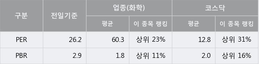 '켐트로스' 상한가↑ 도달, 단기·중기 이평선 정배열로 상승세